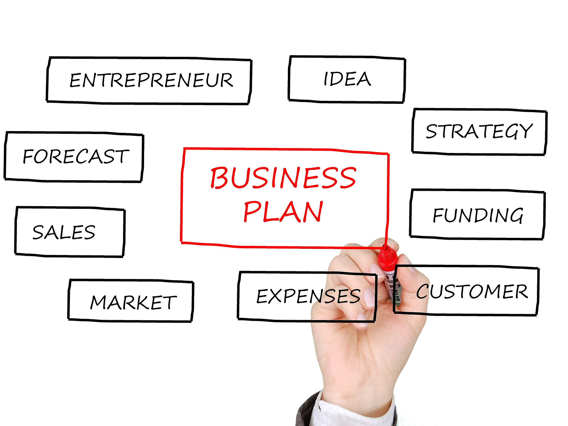 Do market research business plan