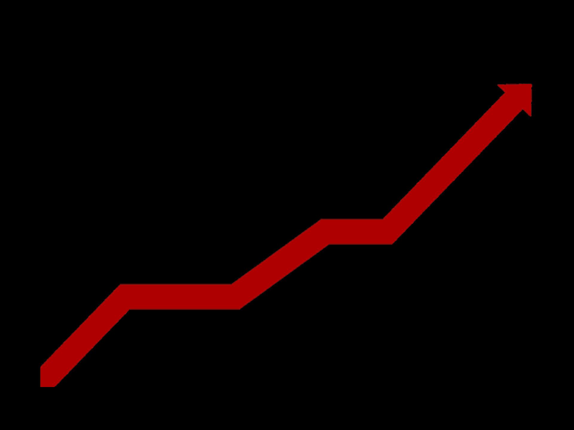 Profitability mistakes to avoid