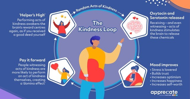 Boost your business with the Kindness Loop